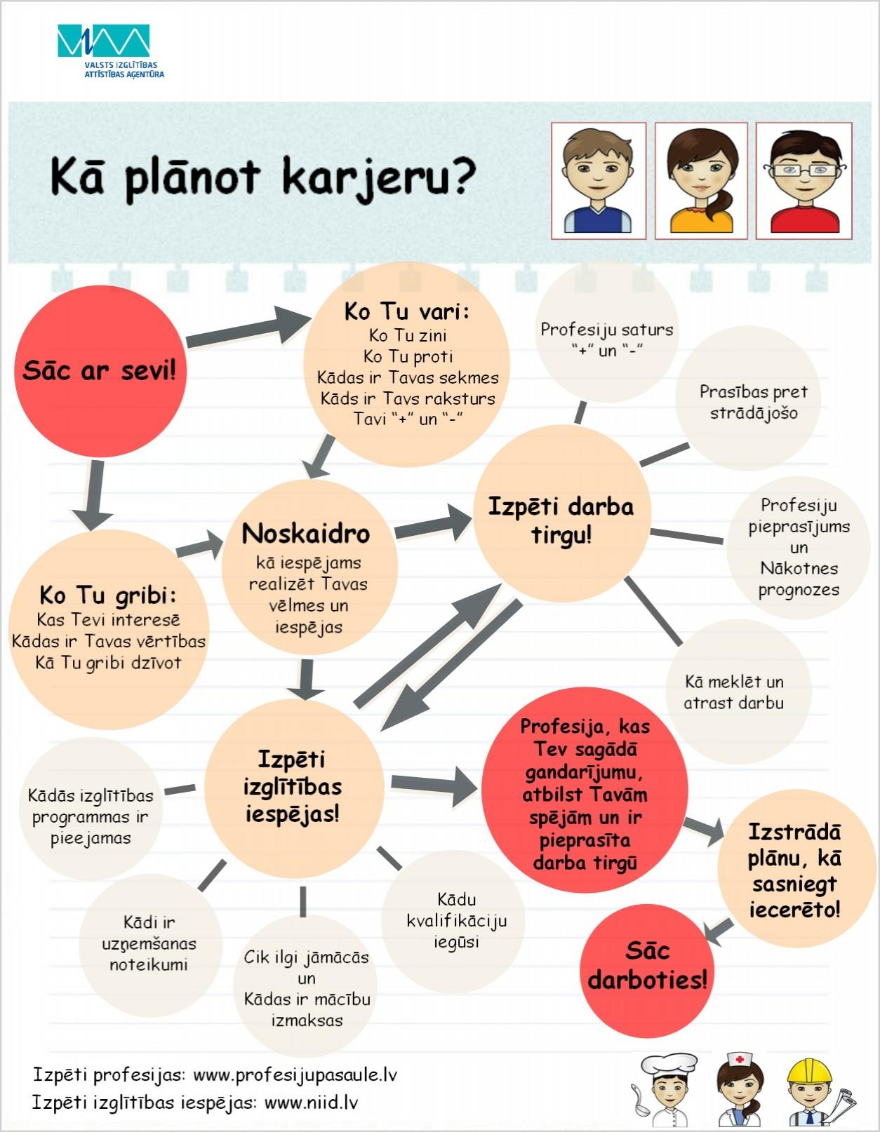 planot_karjeru